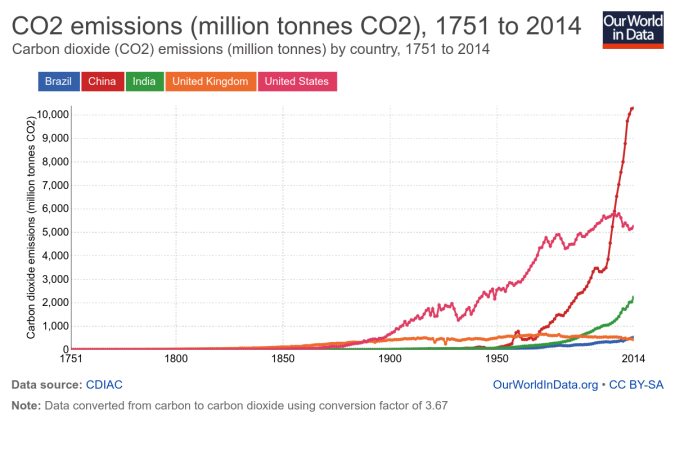 co2-emissions-million-tonnes-co2
