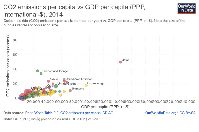 co2-emissions-per-capita-vs-gdp-per-capita-ppp-international-