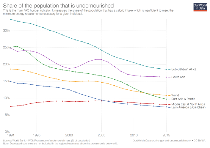 prevalence-of-undernourishment (1)